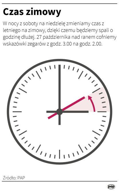 Czas zimowy w Polsce (Adam Ziemienowicz/PAP)